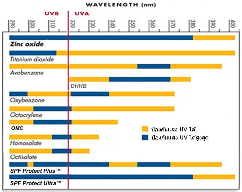 sunscreen-wavelength-include-mix-v2